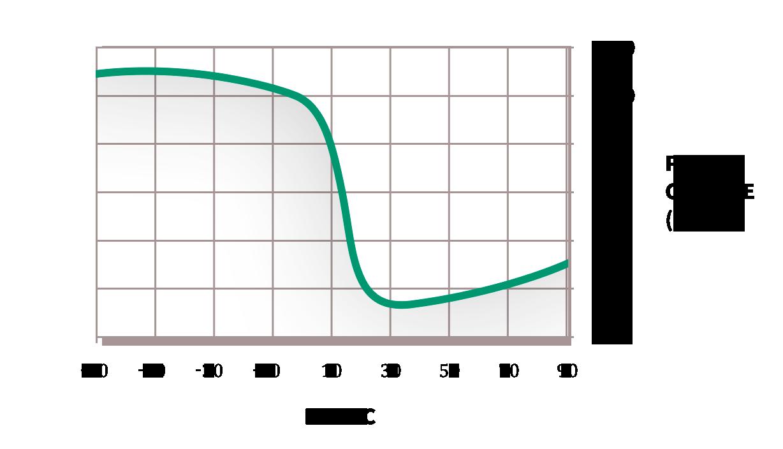 Useful Formulas - Dynawave